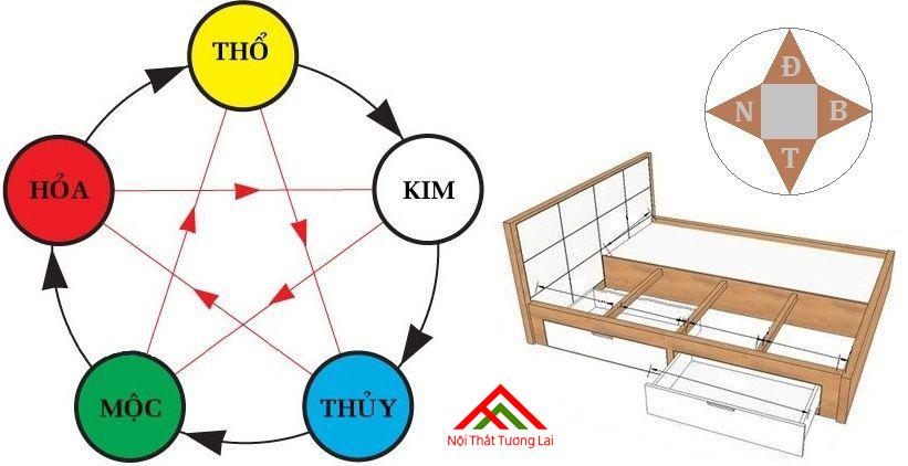 Cách đặt giường ngủ đúng phong thủy để bài trừ tai ương 2